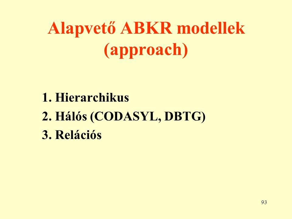 94 A hierarchikus modell I.A legelső modell, ma már nem használják.