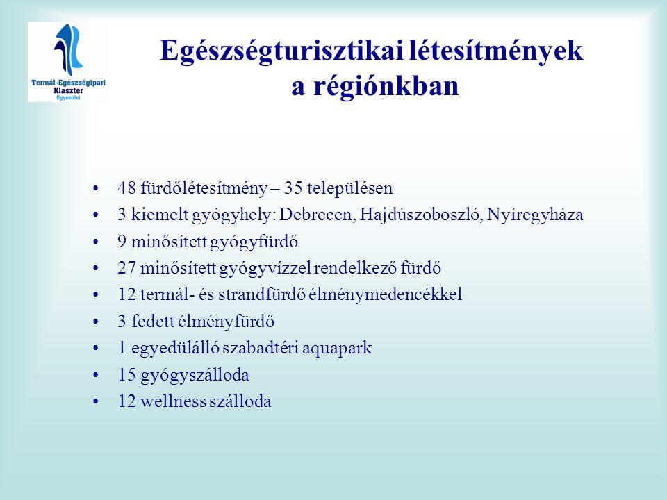 •48 fürdőlétesítmény – 35 településen •3 kiemelt gyógyhely: Debrecen, Hajdúszoboszló, Nyíregyháza •9 minősített gyógyfürdő •27 minősített gyógyvízzel