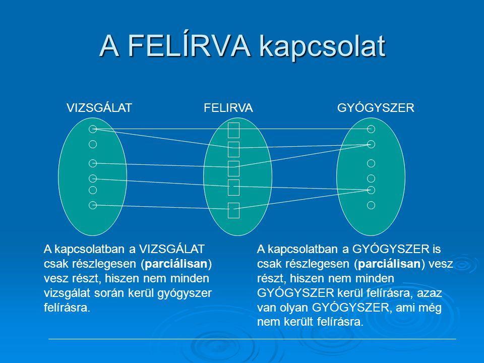 A FELÍRVA kapcsolat VIZSGÁLATGYÓGYSZERFELIRVA A kapcsolatban a VIZSGÁLAT csak részlegesen (parciálisan) vesz részt, hiszen nem minden vizsgálat során