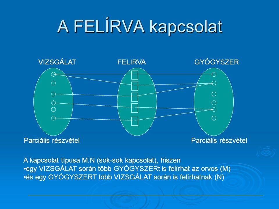 A FELÍRVA kapcsolat VIZSGÁLATGYÓGYSZERFELIRVAParciális részvétel A kapcsolat típusa M:N (sok-sok kapcsolat), hiszen •egy VIZSGÁLAT során több GYÓGYSZE
