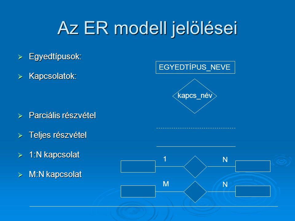Az ER modell jelölései  Egyedtípusok:  Kapcsolatok:  Parciális részvétel  Teljes részvétel  1:N kapcsolat  M:N kapcsolat EGYEDTÍPUS_NEVE kapcs_n