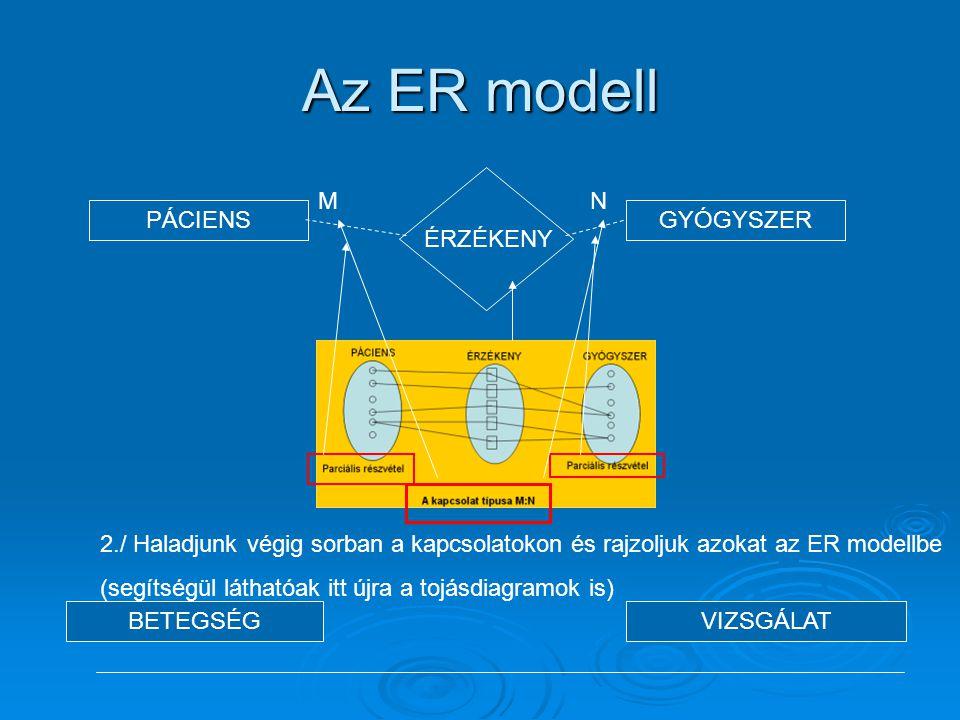 Az ER modell PÁCIENSGYÓGYSZER BETEGSÉGVIZSGÁLAT 2./ Haladjunk végig sorban a kapcsolatokon és rajzoljuk azokat az ER modellbe (segítségül láthatóak it
