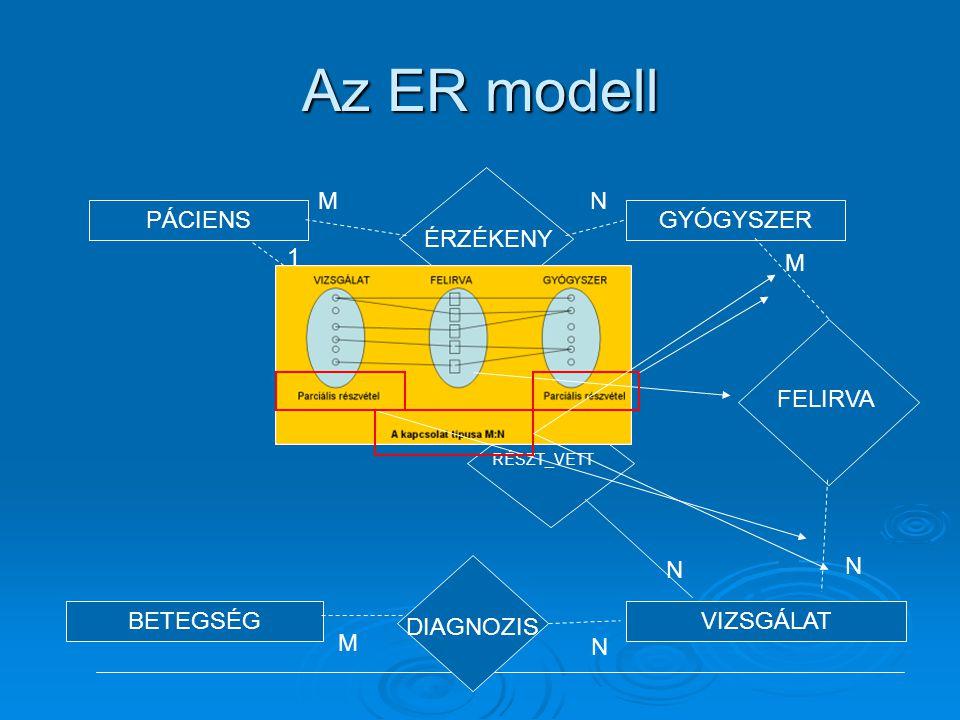 Az ER modell PÁCIENSGYÓGYSZER BETEGSÉGVIZSGÁLAT ÉRZÉKENY MN RÉSZT_VETT N 1 DIAGNOZIS M N FELIRVA M N