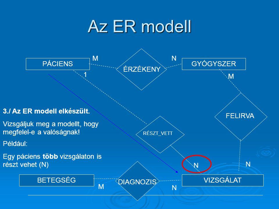 Az ER modell PÁCIENSGYÓGYSZER BETEGSÉGVIZSGÁLAT ÉRZÉKENY MN RÉSZT_VETT N 1 DIAGNOZIS M N FELIRVA M N 3./ Az ER modell elkészült. Vizsgáljuk meg a mode