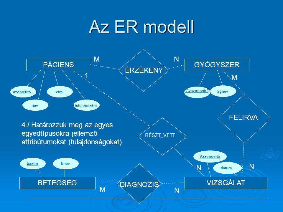 Az ER modell PÁCIENSGYÓGYSZER BETEGSÉGVIZSGÁLAT ÉRZÉKENY MN RÉSZT_VETT N 1 DIAGNOZIS M N FELIRVA M N 4./ Határozzuk meg az egyes egyedtípusokra jellem