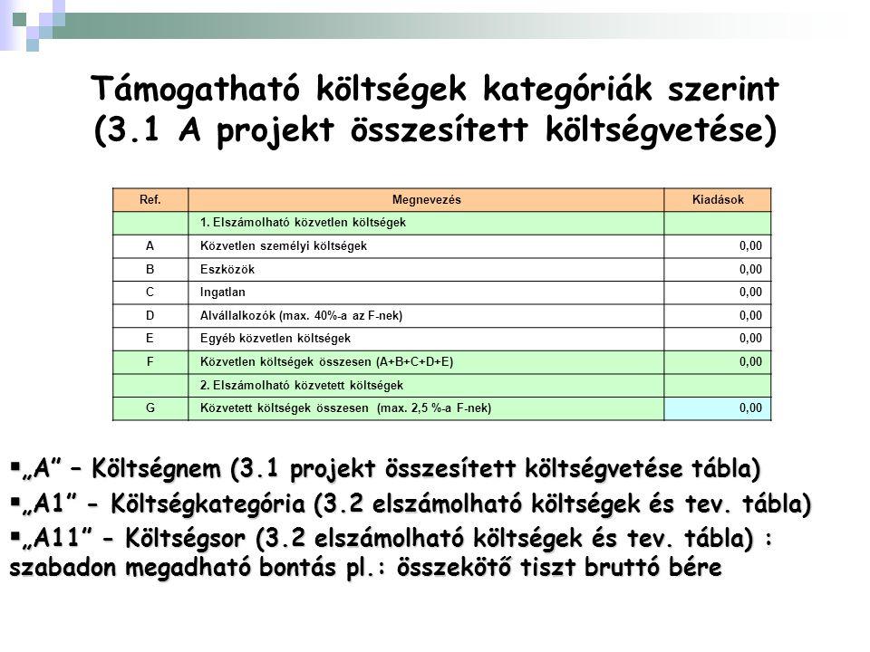 """Támogatható költségek kategóriák szerint (3.1 A projekt összesített költségvetése)  """"A – Költségnem (3.1 projekt összesített költségvetése tábla)  """"A1 - Költségkategória (3.2 elszámolható költségek és tev."""
