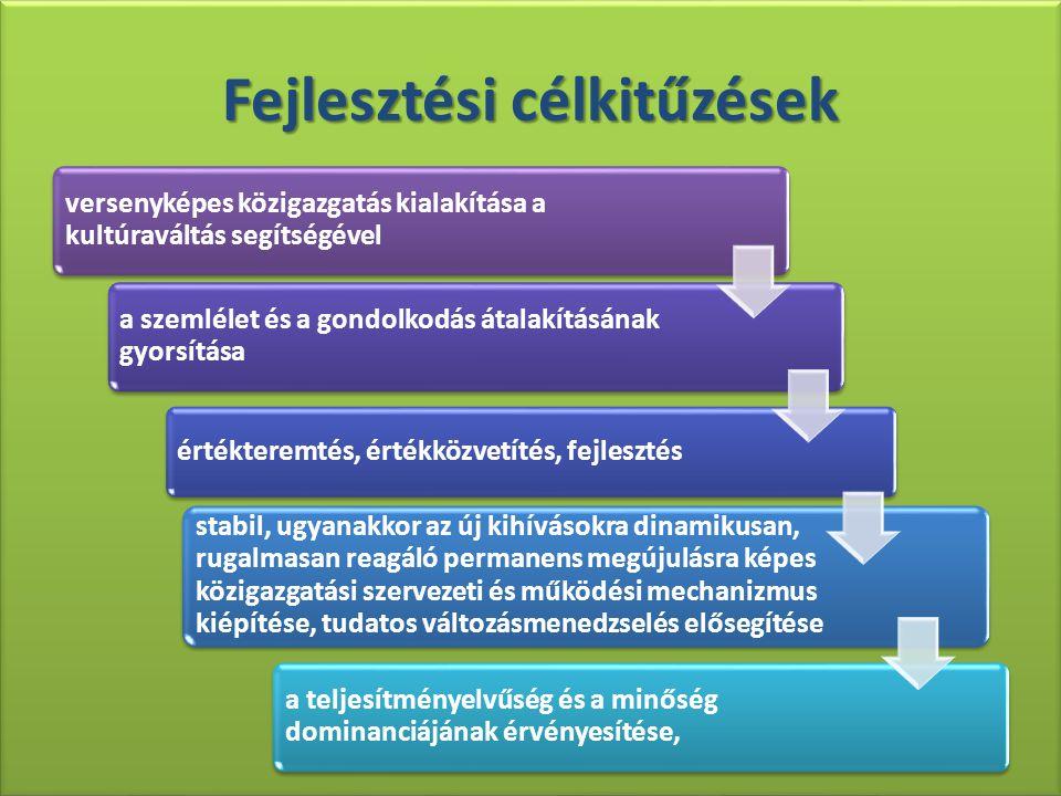 Fejlesztési célkitűzések versenyképes közigazgatás kialakítása a kultúraváltás segítségével a szemlélet és a gondolkodás átalakításának gyorsítása értékteremtés, értékközvetítés, fejlesztés stabil, ugyanakkor az új kihívásokra dinamikusan, rugalmasan reagáló permanens megújulásra képes közigazgatási szervezeti és működési mechanizmus kiépítése, tudatos változásmenedzselés elősegítése a teljesítményelvűség és a minőség dominanciájának érvényesítése,