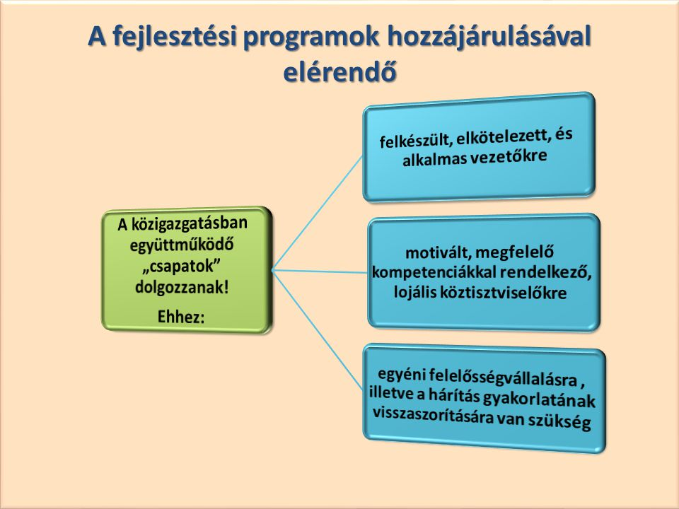 A fejlesztési programok hozzájárulásával elérendő