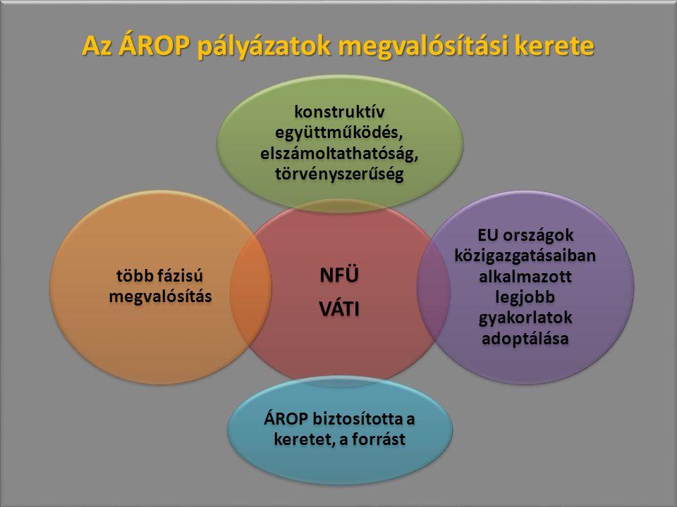 Az ÁROP pályázatok megvalósítási kerete NFÜ VÁTI konstruktív együttműködés, elszámoltathatóság, törvényszerűség EU országok közigazgatásaiban alkalmazott legjobb gyakorlatok adoptálása ÁROP biztosította a keretet, a forrást több fázisú megvalósítás