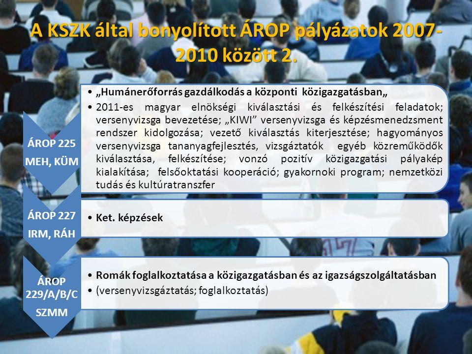 """ÁROP 225 MEH, KÜM •""""Humánerőforrás gazdálkodás a központi közigazgatásban"""" •2011-es magyar elnökségi kiválasztási és felkészítési feladatok; versenyvizsga bevezetése; """"KIWI versenyvizsga és képzésmenedzsment rendszer kidolgozása; vezető kiválasztás kiterjesztése; hagyományos versenyvizsga tananyagfejlesztés, vizsgáztatók egyéb közreműködők kiválasztása, felkészítése; vonzó pozitív közigazgatási pályakép kialakítása; felsőoktatási kooperáció; gyakornoki program; nemzetközi tudás és kultúratranszfer ÁROP 227 IRM, RÁH •Ket."""