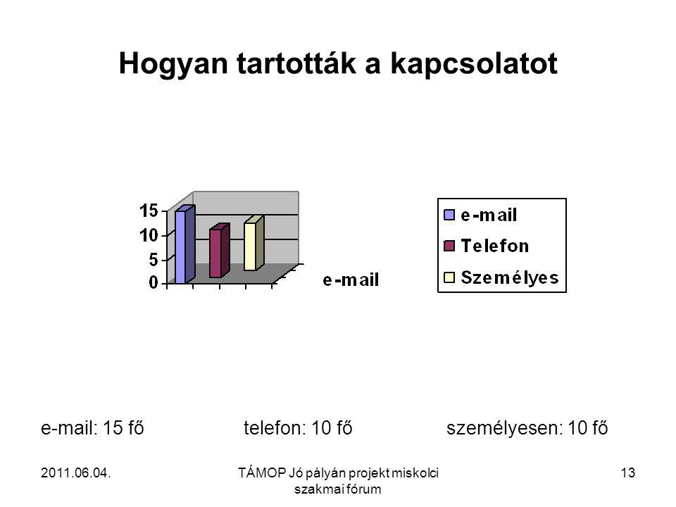 2011.06.04.TÁMOP Jó pályán projekt miskolci szakmai fórum 13 Hogyan tartották a kapcsolatot e-mail: 15 főtelefon: 10 főszemélyesen: 10 fő