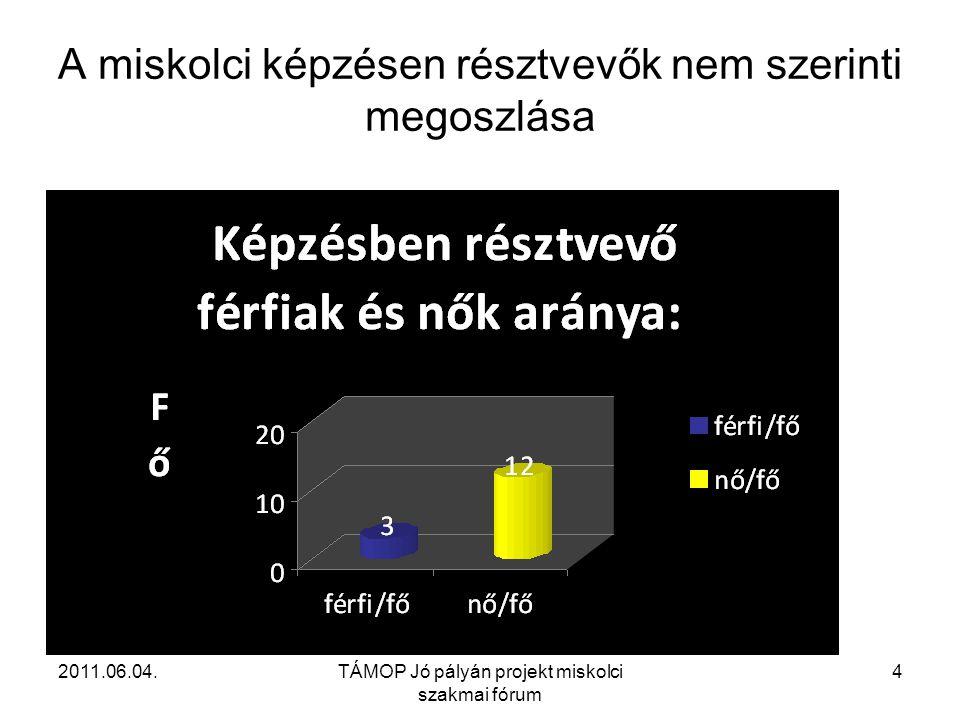 2011.06.04.TÁMOP Jó pályán projekt miskolci szakmai fórum 4 A miskolci képzésen résztvevők nem szerinti megoszlása