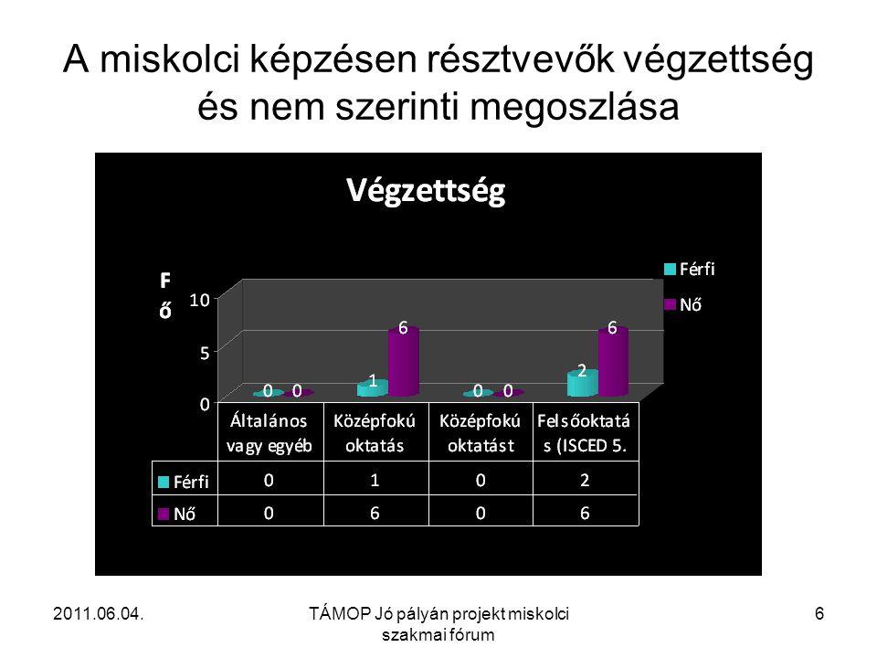 2011.06.04.TÁMOP Jó pályán projekt miskolci szakmai fórum 6 A miskolci képzésen résztvevők végzettség és nem szerinti megoszlása