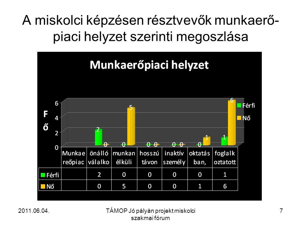 2011.06.04.TÁMOP Jó pályán projekt miskolci szakmai fórum 7 A miskolci képzésen résztvevők munkaerő- piaci helyzet szerinti megoszlása
