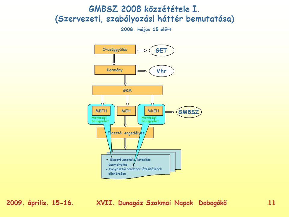 XVII. Dunagáz Szakmai Napok Dobogókő112009. április.