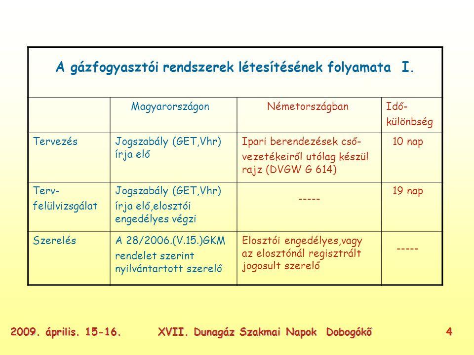 XVII. Dunagáz Szakmai Napok Dobogókő42009. április.