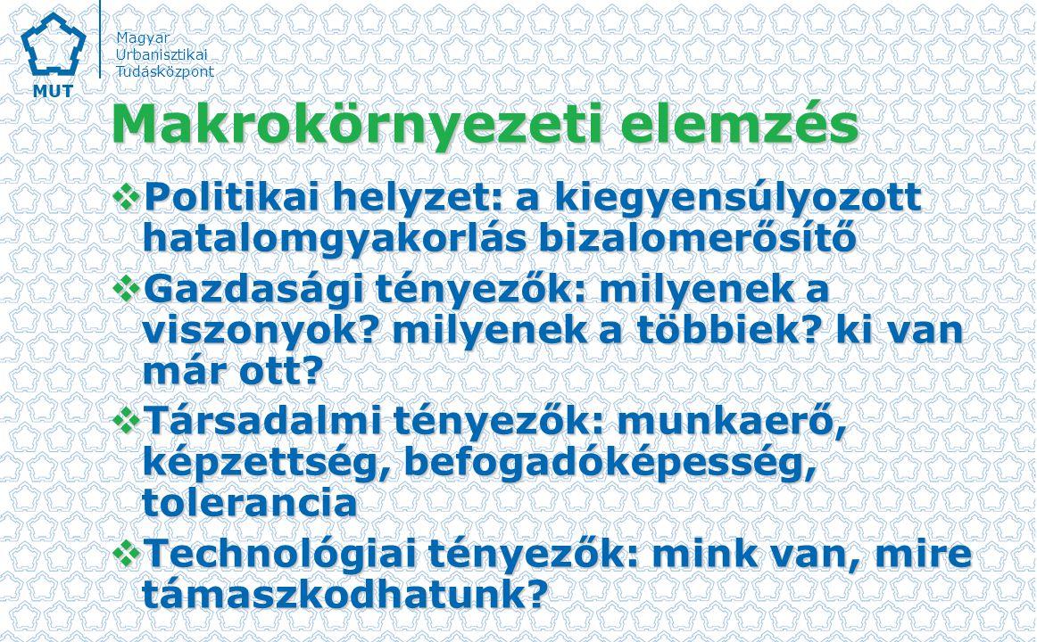 Magyar Urbanisztikai Tudásközpont Makrokörnyezeti elemzés  Politikai helyzet: a kiegyensúlyozott hatalomgyakorlás bizalomerősítő  Gazdasági tényezők: milyenek a viszonyok.