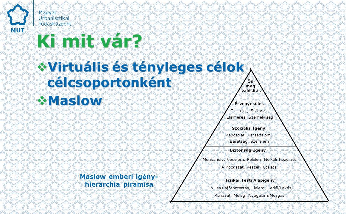 Magyar Urbanisztikai Tudásközpont Ki mit vár.