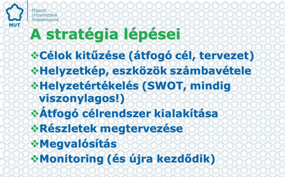 Magyar Urbanisztikai Tudásközpont A stratégia lépései  Célok kitűzése (átfogó cél, tervezet)  Helyzetkép, eszközök számbavétele  Helyzetértékelés (SWOT, mindig viszonylagos!)  Átfogó célrendszer kialakítása  Részletek megtervezése  Megvalósítás  Monitoring (és újra kezdődik)