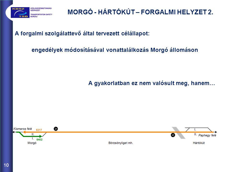 MORGÓ - HÁRTÓKÚT – FORGALMI HELYZET 2. A forgalmi szolgálattevő által tervezett célállapot: engedélyek módosításával vonattalálkozás Morgó állomáson A