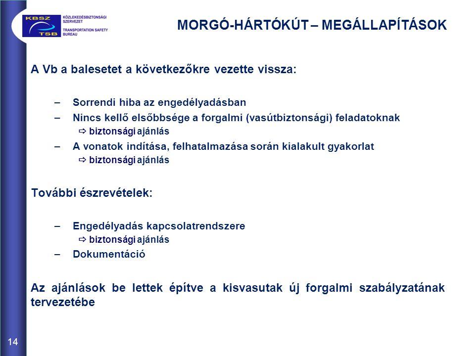 MORGÓ-HÁRTÓKÚT – MEGÁLLAPÍTÁSOK A Vb a balesetet a következőkre vezette vissza: –Sorrendi hiba az engedélyadásban –Nincs kellő elsőbbsége a forgalmi (