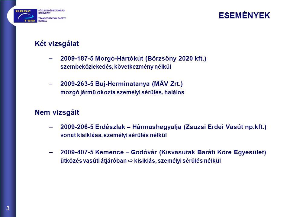 3 ESEMÉNYEK Két vizsgálat –2009-187-5 Morgó-Hártókút (Börzsöny 2020 kft.) szembeközlekedés, következmény nélkül –2009-263-5 Buj-Herminatanya (MÁV Zrt.