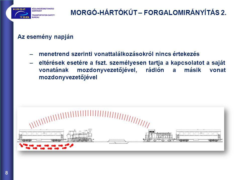 MORGÓ-HÁRTÓKÚT – FORGALOMIRÁNYÍTÁS 2. Az esemény napján –menetrend szerinti vonattalálkozásokról nincs értekezés –eltérések esetére a fszt. személyese