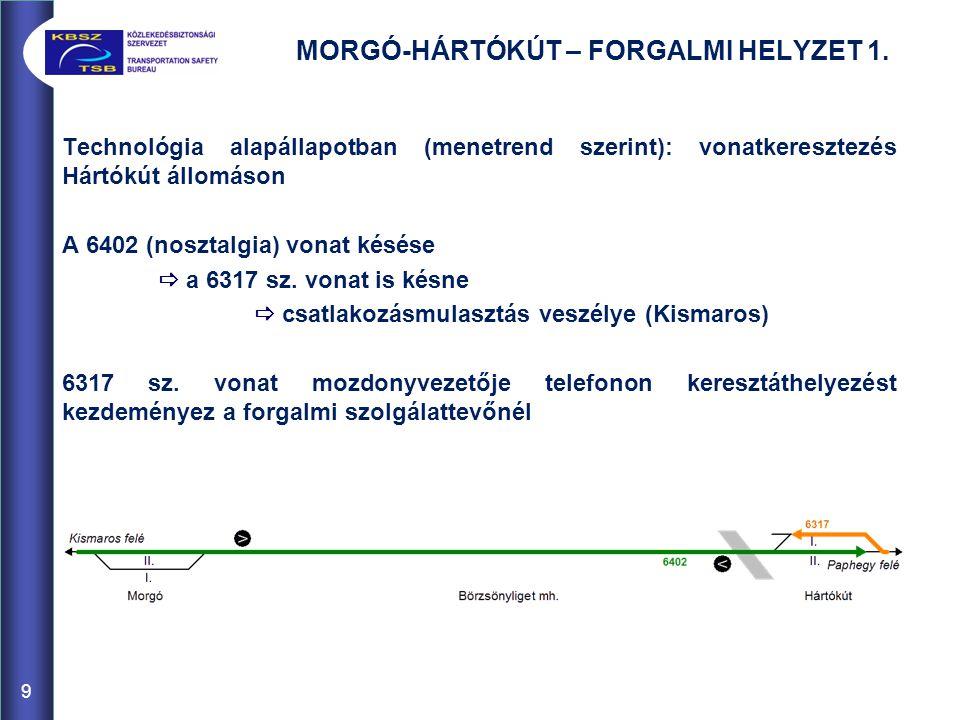 MORGÓ-HÁRTÓKÚT – FORGALMI HELYZET 1. Technológia alapállapotban (menetrend szerint): vonatkeresztezés Hártókút állomáson A 6402 (nosztalgia) vonat kés