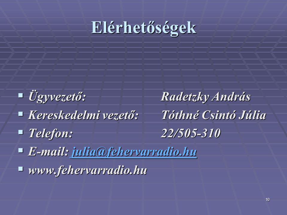10 Elérhetőségek  Ügyvezető: Radetzky András  Kereskedelmi vezető: Tóthné Csintó Júlia  Telefon: 22/505-310  E-mail: julia@fehervarradio.hu julia@fehervarradio.hu  www.fehervarradio.hu