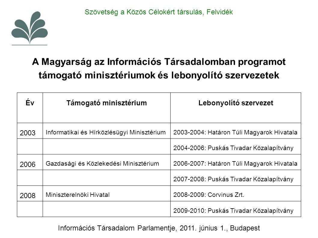 A Magyarság az Információs Társadalomban programot támogató minisztériumok és lebonyolító szervezetek ÉvTámogató minisztériumLebonyolító szervezet 200