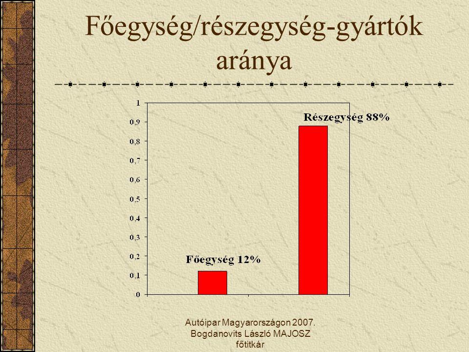 Autóipar Magyarországon 2007. Bogdanovits László MAJOSZ főtitkár Főegység/részegység-gyártók aránya