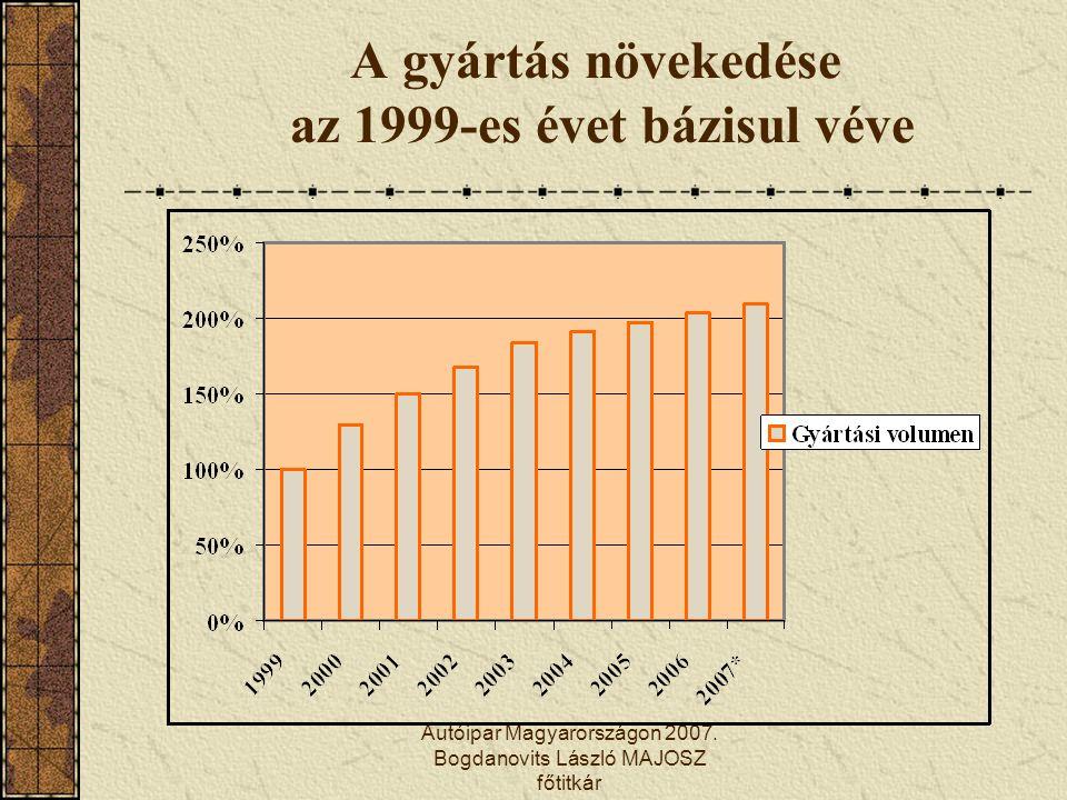 Autóipar Magyarországon 2007. Bogdanovits László MAJOSZ főtitkár A gyártás növekedése az 1999-es évet bázisul véve