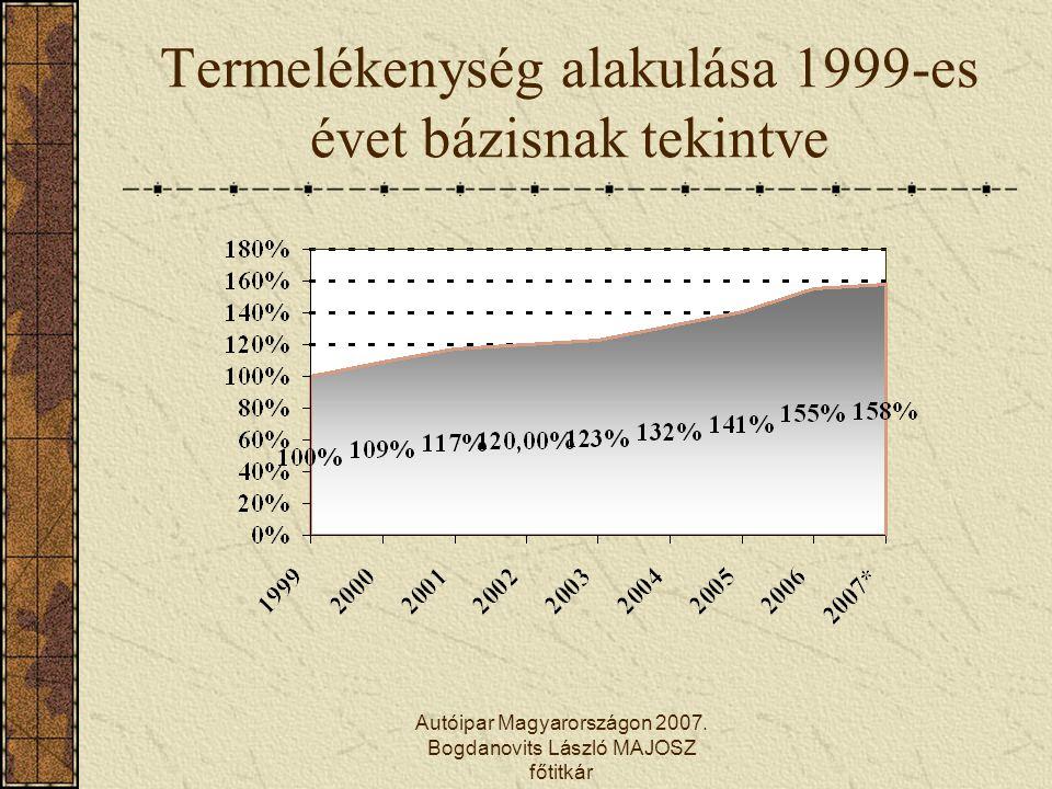 Autóipar Magyarországon 2007. Bogdanovits László MAJOSZ főtitkár Termelékenység alakulása 1999-es évet bázisnak tekintve