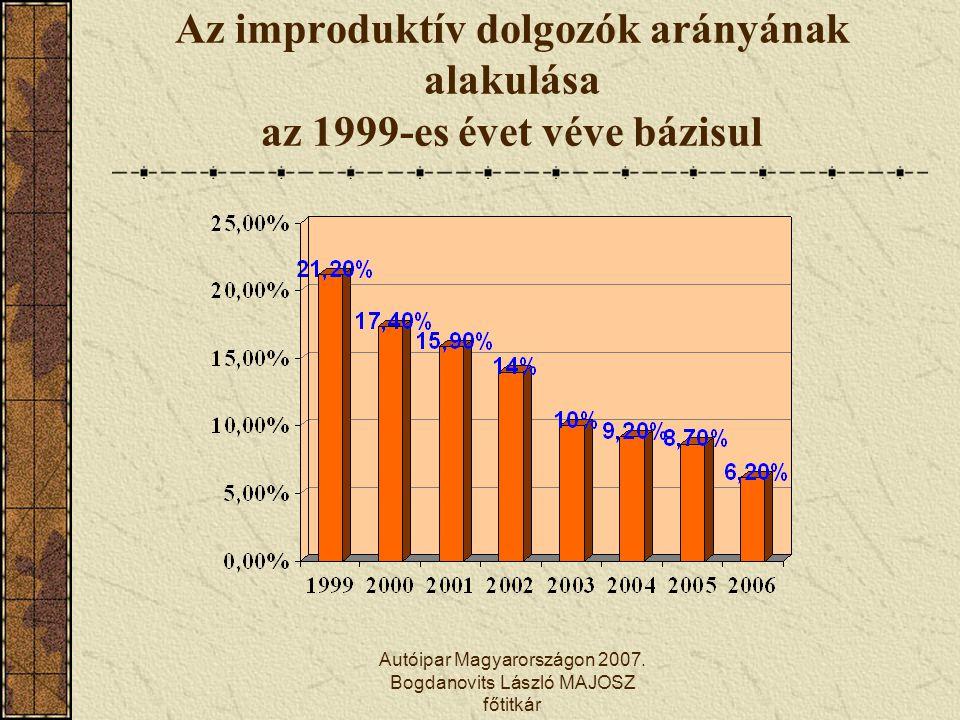 Autóipar Magyarországon 2007. Bogdanovits László MAJOSZ főtitkár Az improduktív dolgozók arányának alakulása az 1999-es évet véve bázisul