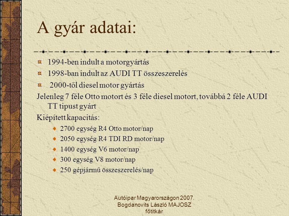 Autóipar Magyarországon 2007. Bogdanovits László MAJOSZ főtitkár A gyár adatai: 1994-ben indult a motorgyártás 1998-ban indult az AUDI TT összeszerelé