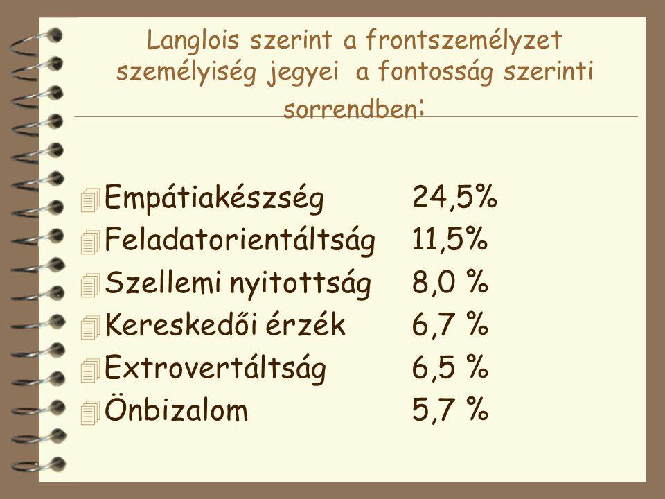 Langlois szerint a frontszemélyzet személyiség jegyei a fontosság szerinti sorrendben : 4 Empátiakészség24,5% 4 Feladatorientáltság11,5% 4 Szellemi nyitottság8,0 % 4 Kereskedői érzék6,7 % 4 Extrovertáltság6,5 % 4 Önbizalom5,7 %