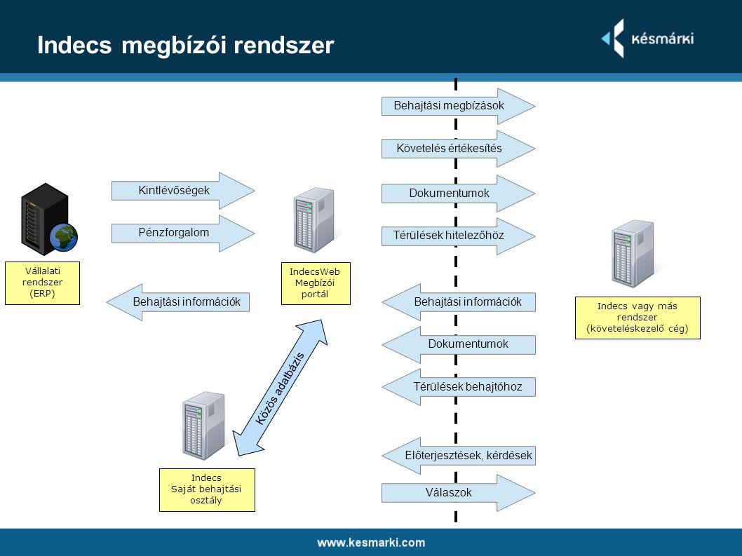 Indecs megbízói rendszer Vállalati rendszer (ERP) IndecsWeb Megbízói portál Indecs vagy más rendszer (követeléskezelő cég) Kintlévőségek Behajtási meg