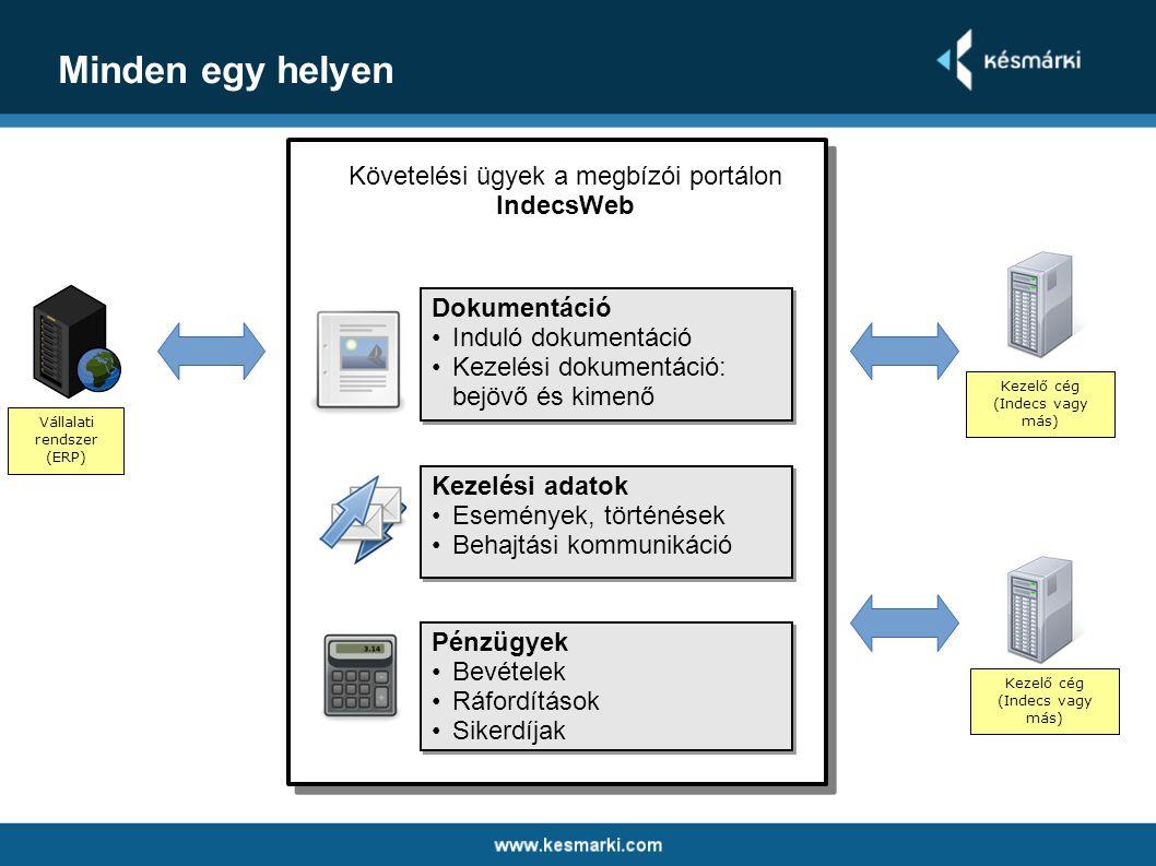 Minden egy helyen Vállalati rendszer (ERP) Kezelő cég (Indecs vagy más) Dokumentáció •Induló dokumentáció •Kezelési dokumentáció: bejövő és kimenő Dok