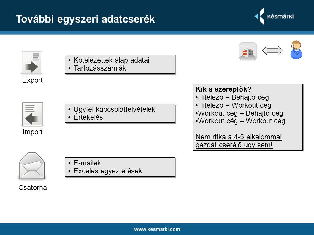 A mindennapok adatcseréi Export Import Csatorna •Térülési adatok (hitelezőhöz) •Döntések az előterjesztésekről •Válaszok a kérdésekre •Térülési adatok (hitelezőhöz) •Döntések az előterjesztésekről •Válaszok a kérdésekre •Térülési adatok (behajtóhoz) •Előterjesztések (részletfizetés engedélyezés) •Kérdések (reklamáció kezelés) •Térülési adatok (behajtóhoz) •Előterjesztések (részletfizetés engedélyezés) •Kérdések (reklamáció kezelés) •E-mail •Telefon •Exceles egyeztetések •E-mail •Telefon •Exceles egyeztetések