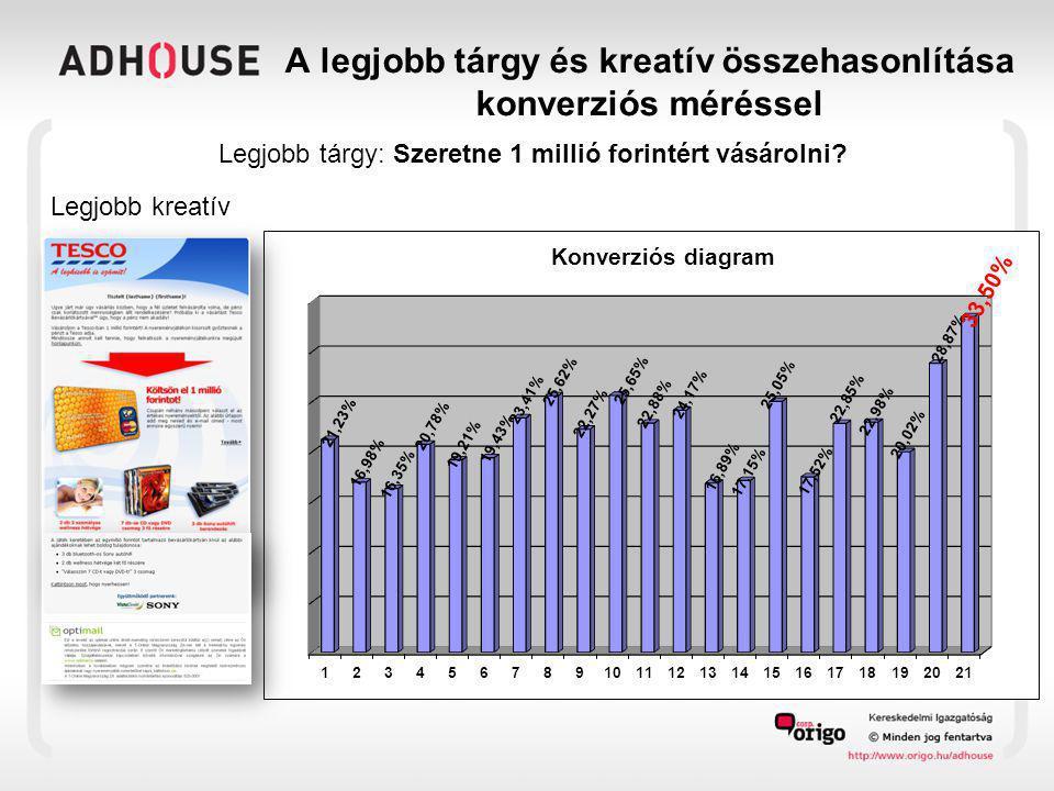 A legjobb tárgy és kreatív összehasonlítása konverziós méréssel Legjobb tárgy: Szeretne 1 millió forintért vásárolni.