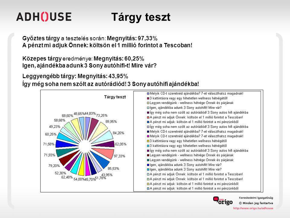Tárgy teszt Győztes tárgy a tesztelés során: Megnyitás: 97,33% A pénzt mi adjuk Önnek: költsön el 1 millió forintot a Tescoban! Közepes tárgy eredmény