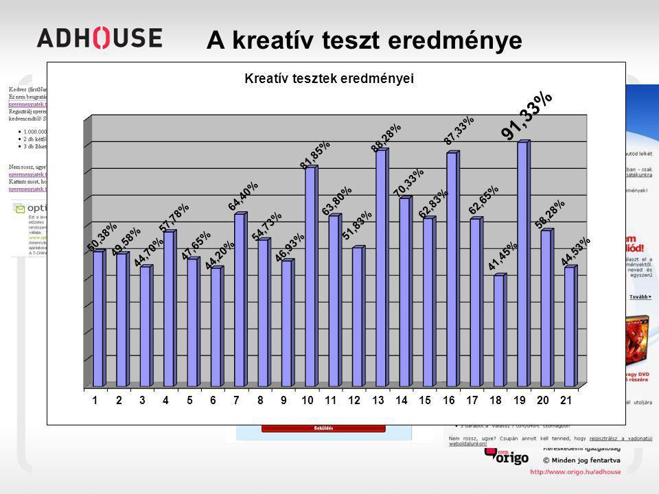 A kreatív teszt eredménye SzövegesGrafikus HTML 1 Grafikus HTML 2