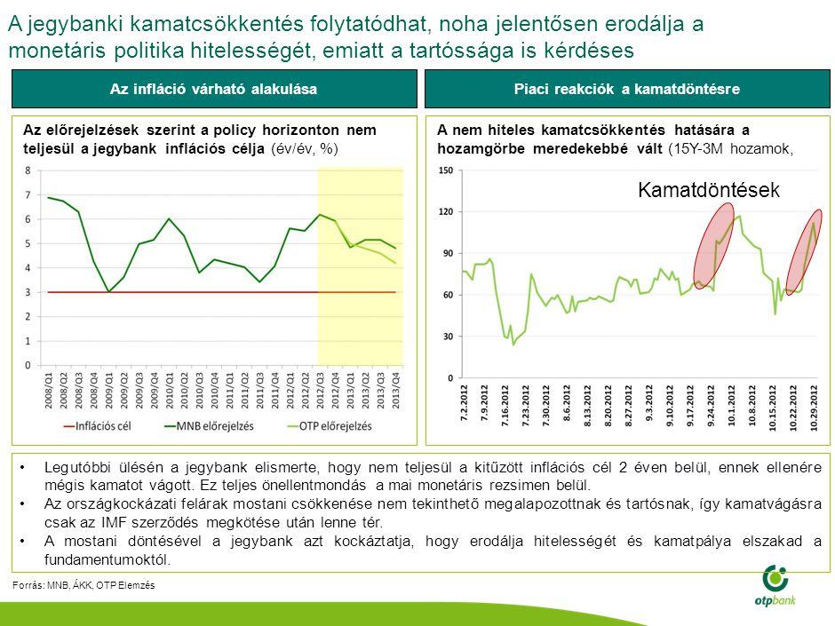 Az alacsony beruházási ráta okai elsősorban az unortodox, tőkevonzó képességet és növekedési potenciált csökkentő lépéseken keresendőek Forrás: NGM, Európai Bizottság, OTP Elemzés Munkanélküliségi ráta Erősen romló reálbefektetői bizalom A Német-Magyar Ipari és Kereskedelmi Kamara 2012-es felmérése (200 német cégvezető i interjú) 1.Magyarország a 3.-ról a 10.