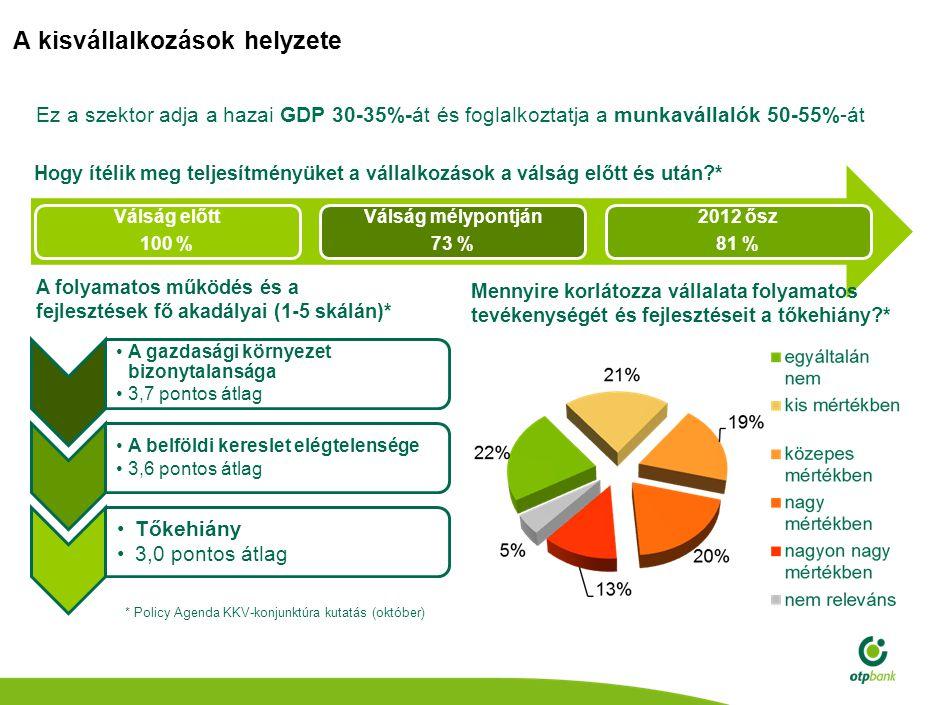 Kitörési lehetőség a kisvállalkozások számára: megkönnyítjük a hitelhez jutást A KKV-k 53% nem elégedett a banki hitellehetőségekkel* 43%-a nem kapott a vállalkozásra szabott hitelajánlatot* Az OTP Bank a Széchenyi 50 programmal elébe megy a vállalkozói igényeknek Konkrét összegű, indikatív hitelajánlat több mint 15.000 vállalkozásnak 3 és 25 millió forint közötti ajánlatok OTP kapcsolattal még nem rendelkező vállalkozásoknak is Konkrét összegű, indikatív hitelajánlat több mint 15.000 vállalkozásnak 3 és 25 millió forint közötti ajánlatok OTP kapcsolattal még nem rendelkező vállalkozásoknak is Összesen mintegy 185 milliárd forint értékű indikatív hitelajánlat 6 hónapos számlavezetési díj elengedési akcióval!