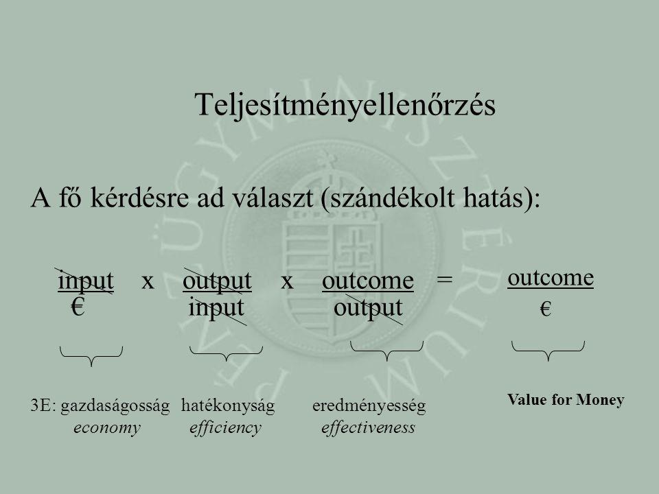 Teljesítményellenőrzés A fő kérdésre ad választ (szándékolt hatás): input x output x outcome = € input output 3E: gazdaságosság hatékonyság eredményesség economy efficiency effectiveness outcome € Value for Money