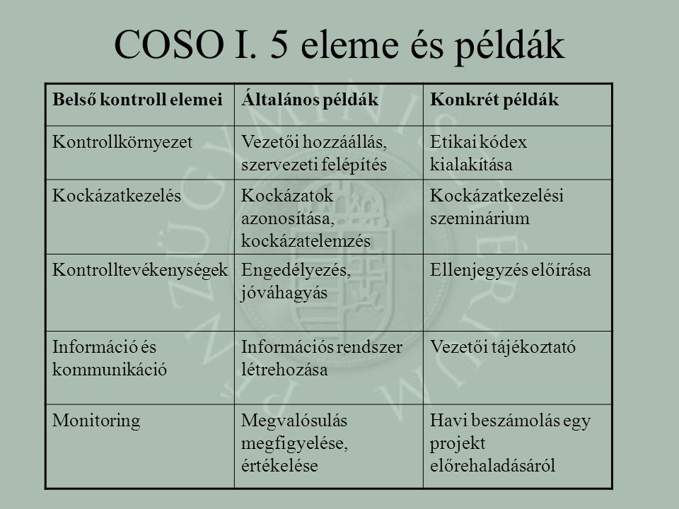 COSO I.
