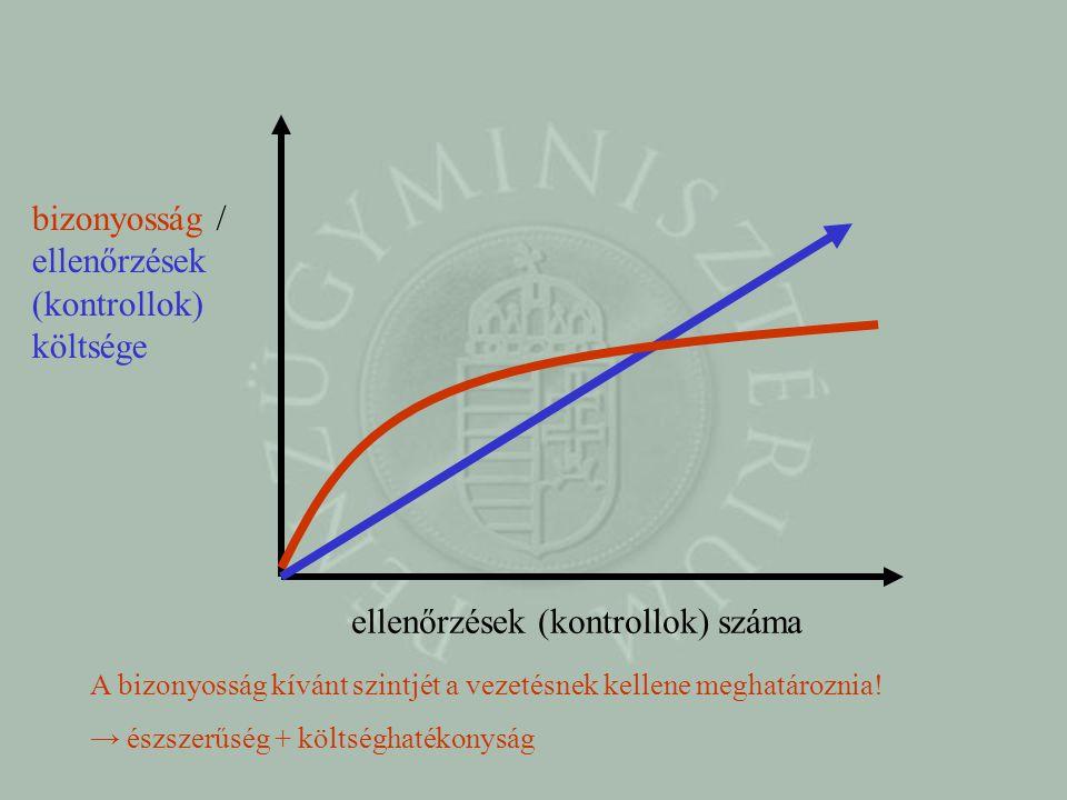 ellenőrzések (kontrollok) száma bizonyosság / ellenőrzések (kontrollok) költsége A bizonyosság kívánt szintjét a vezetésnek kellene meghatároznia.