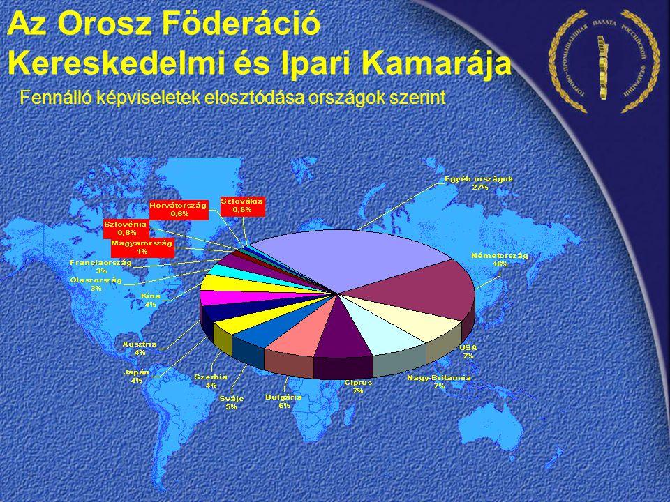 Fennálló képviseletek elosztódása országok szerint