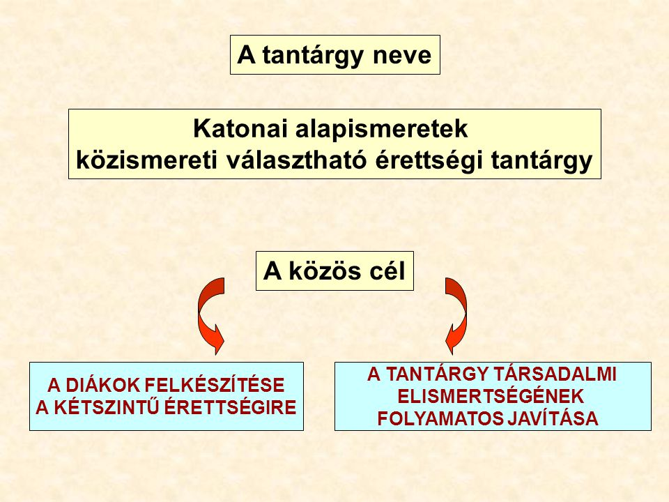 ÁLTALÁNOS ÉRETTSÉGI KÖVETELMÉNYEK 100/1997.(VI. 13.) Korm.