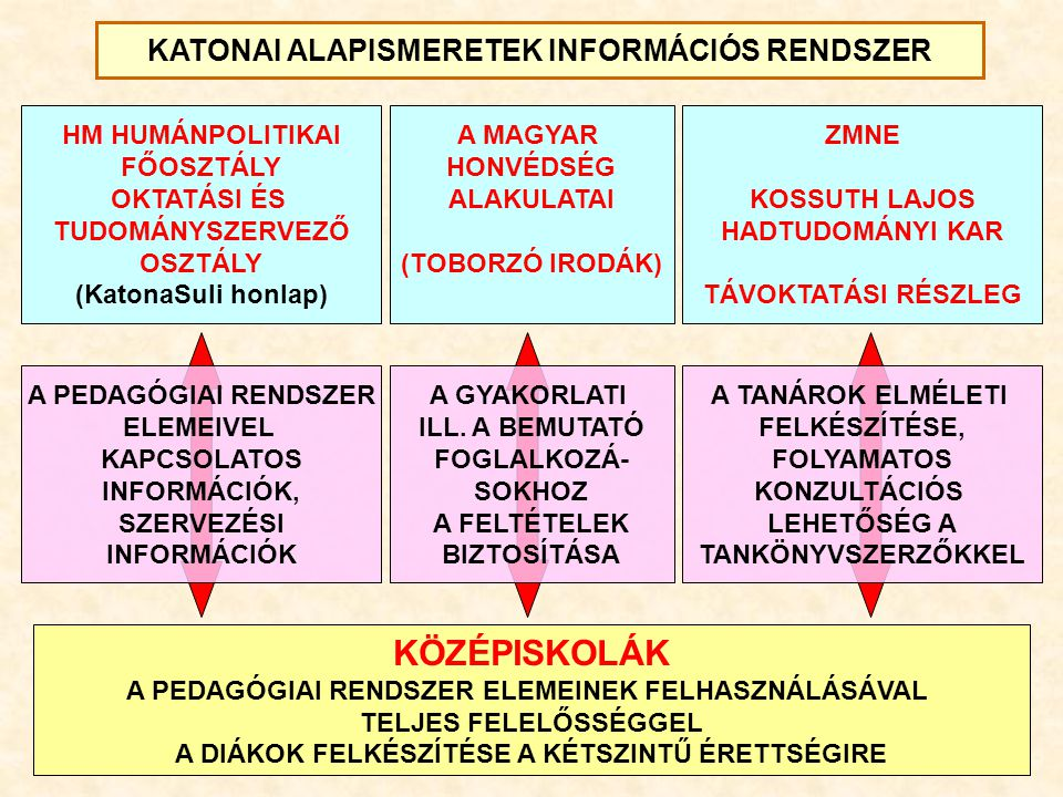 KÖZÉPSZINTŰ VIZSGA - TÉMAKÖRÖK Témakörök Középszint írásbeliszóbeli 1.A Magyar Köztársaság biztonságpolitikai környezeteX 2.A Magyar Honvédség felépítése, katonai szervezetekX 3.A modern háborúk jellemzői, különleges egységekX 4.Térkép- és tereptani alapismeretekXX 5.Általános katonai ismeretekX 6.Alaki ismeretekX 7.A honvédelem rendszere, honvédelmi kötelezettségekX 8.Hadijogi alapismeretekX 9.A szerződéses katonák élete a Magyar HonvédségbenX 10.Egészségügyi ismeretekXX